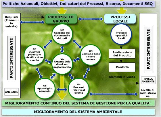 schema ambiente